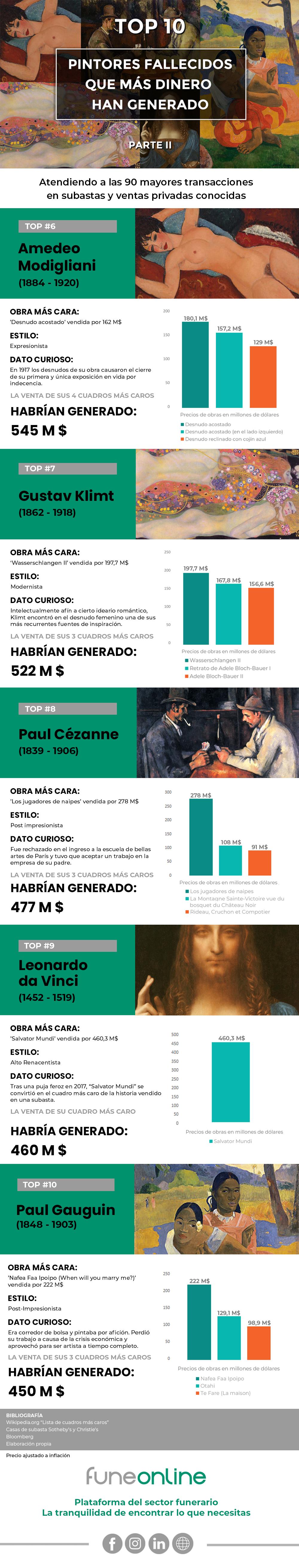 Infografía blog funeonline.com